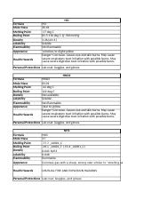 chemistry MSDS for expirement 4