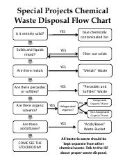Chemical Waste Disposal Flow Chart SP16.pdf