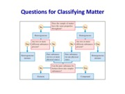 HANDOUT  Questions for Classifying Matter
