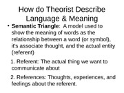 How do Theorist Describe Language & Meaning speech power point lecture notes