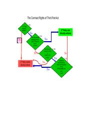 2. mindmap - Contract Rights of 3rd Party