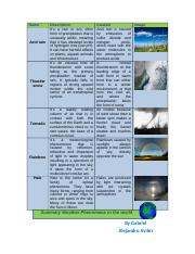 Summary_weather_phenomena.docx