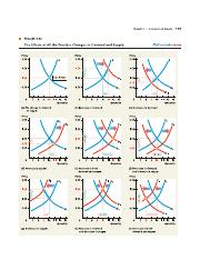 All changes in Supply and Demand curves