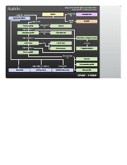 Penetration Of Host Defenses Concept Map.Bio 275 Microbiology Alternative Spcl Needs Div Occ Course