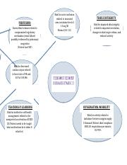 Concept Map CKD III.docx