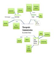 Therapeutic Communication Concept Map.docx