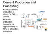 Cement Production and Processing