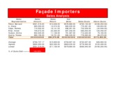 2-1 Part 1 Facade Importers Sales Analysis.pdf