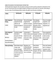 RUBRIC FOR GRADING OF DISCUSSION BOARD CONTRIBUTIONS.docx