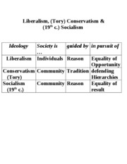 Ideology.tables.wp
