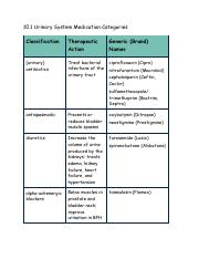 10.1 The Urinary System Medication Categories.pdf