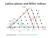 Lec 24-Lattice planes and Miller indices