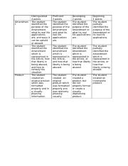 9th SS Independent Learning Day Rubric