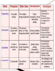 KINDS OF PARAGRAPH AND RHETORICAL CONVENTIONS.pptx