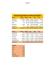 Bachelor Degree Expense and Resource Projection.xlsx