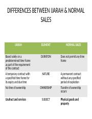 DIFFERENCES BETWEEN IJARAH & NORMAL SALES.pptx