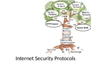 Lecture_5_Internet_Security_protocols