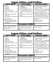 Ethos Pathos Logos Cheat Sheet pdf - Logos Ethos and Pathos