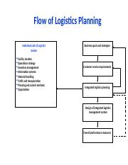 logistic planning.pptx