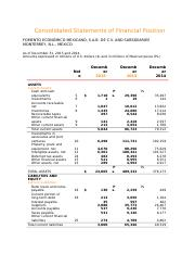 Consolidated Statements of Financial Position Femsa.docx