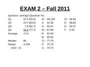 Mgmt 200 Fall 2011 Exam 2 statistics