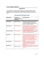 AED 200 Week 5 Appendix B - Educational Philosophies