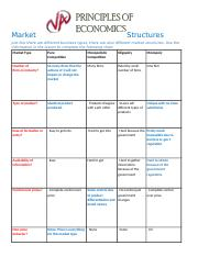 02.06 Market Structures Assignment.completed-SharickaHicks.docx