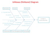 Ishikawa (Fishbone) Diagram - ITSC 1415 - Project Management Software